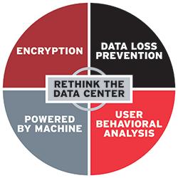 Rethink The Data Center